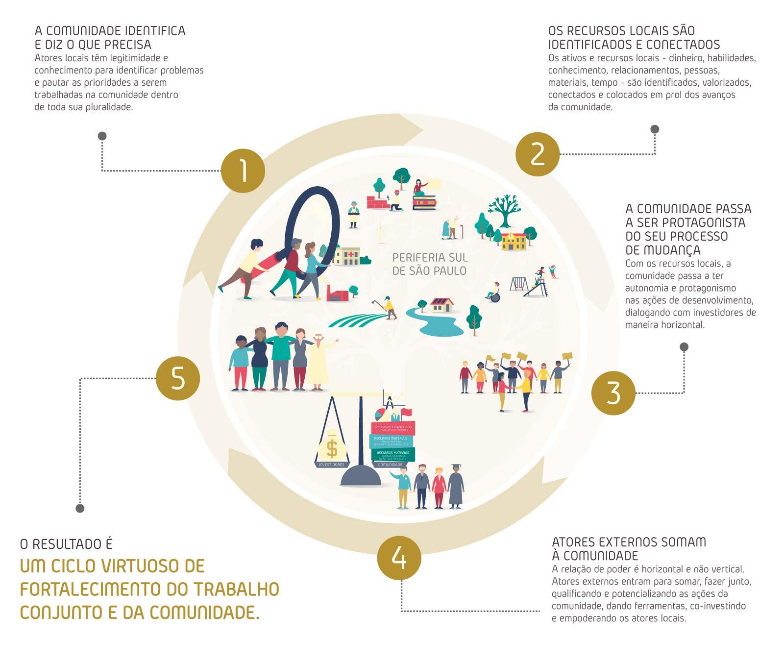 O Ciclo do Desenvolvimento Comunitário Local